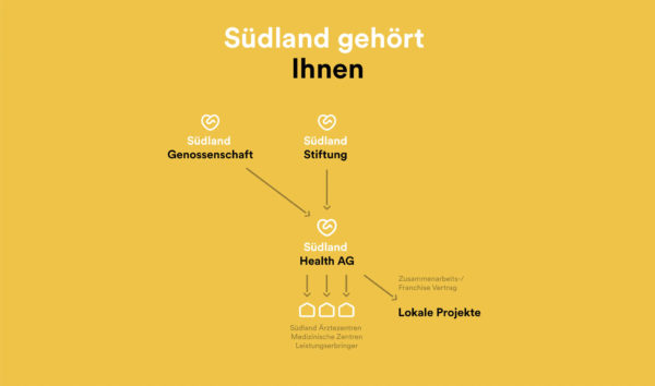 herr-buerli-suedland-website3