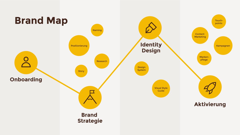 Herr-Buerli-Branding-Map-Process