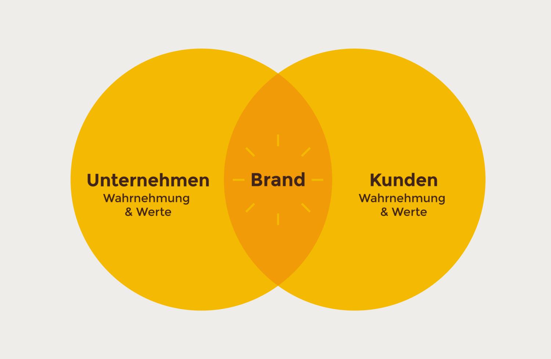 herr-buerli-branding-branding-diagram