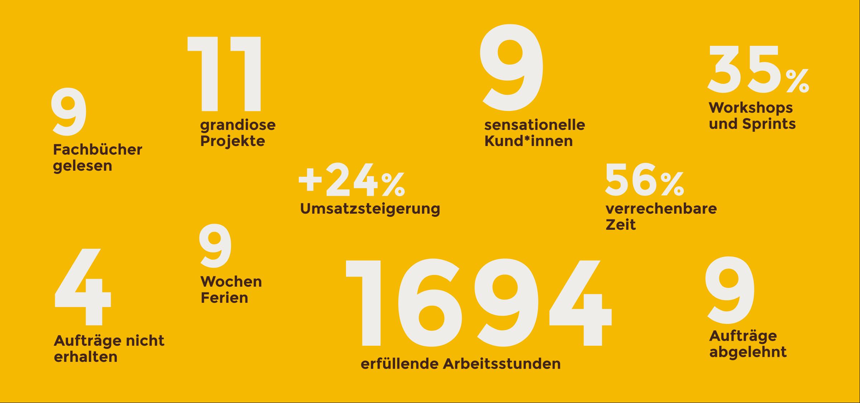 herrbuerli_jahresbericht_facts-figures_2020