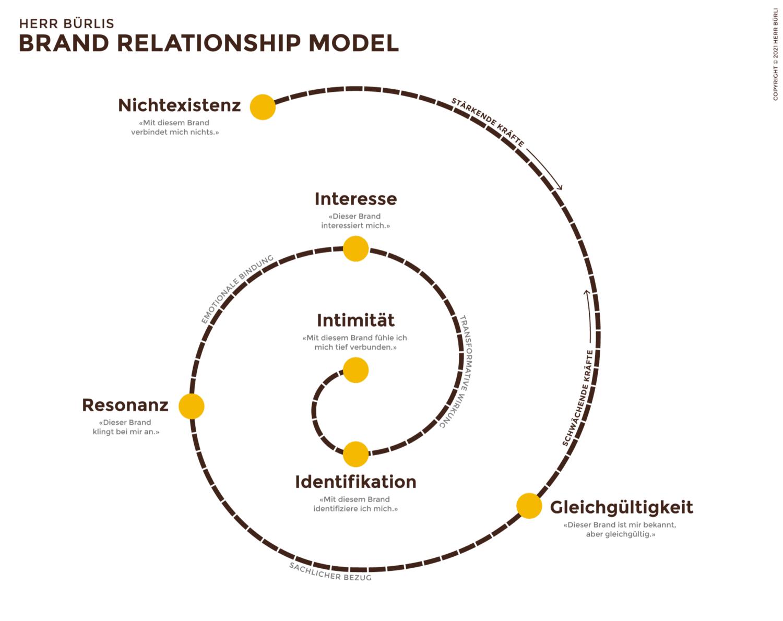 herr-buerli-brand-relationship-model_spirale