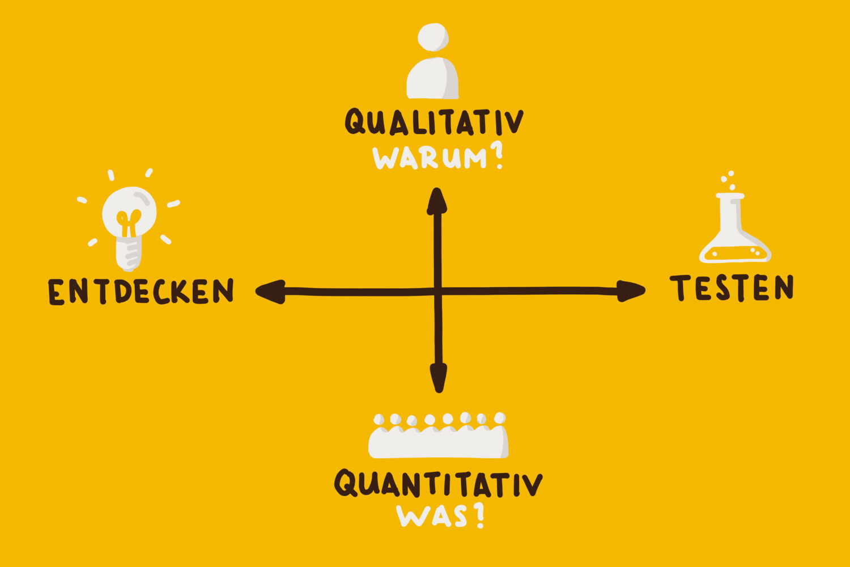 herr-buerli-ux-research-methoden